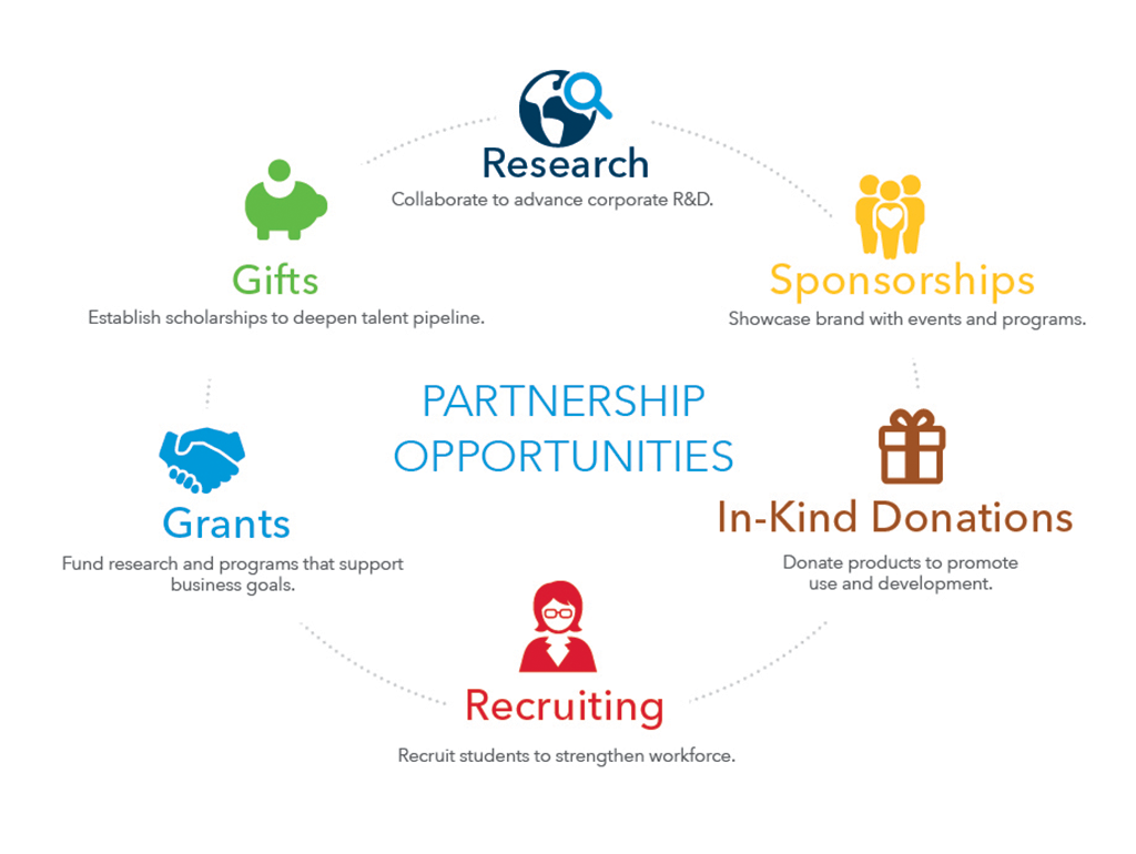 Corporate Funding-pairing business goals with research opportunities
